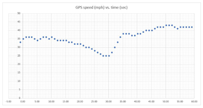 GPS Speed