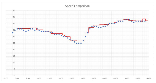 Speed Comparison